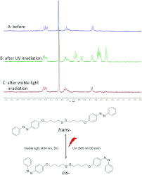 Vitrificateur No Visible Photo And Redox Responsive Vesicles Assembled From Bola Type