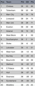 premier league goals table premier league table 2017 photos superepus news