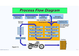 Process Map Template Excel Process Flow Chart Template Thebridgesummit Co