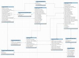 Information Mapping Internal About Database Design U2013 Mapping Senufo Beta