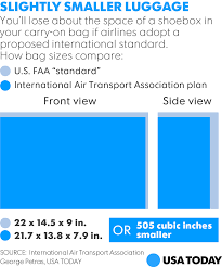 airline group calls for smaller carry on bags to free up bin space