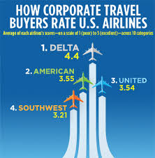 Florida travel manager images Delta is now btn 39 s winningest airline business travel news jpg