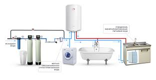 House Plumbing System System Of Water Purification In A Detached House