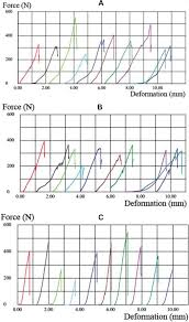 influence of periodontal ligament simulation on bond strength and