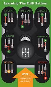 driving a manual transmission fix com