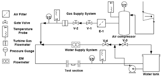 non invasive classification of gas u2013liquid two phase horizontal