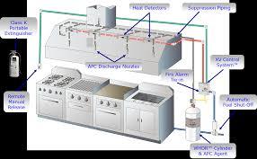 kitchen exhaust system design commercial kitchen exhaust hood u0026 fan q u0026a hoodmart