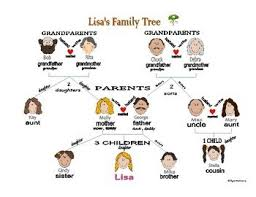 s family tree genealogy with names pictures questions