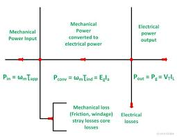 power flow diagram of dc generator and dc motor circuit globe with