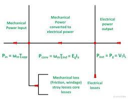 power flow diagram of dc generator and dc motor circuit globe