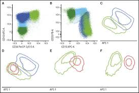 standardized flow cytometry for highly sensitive mrd measurements