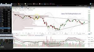 4 13 16 stock market stock chart technical analysis rf bac hban