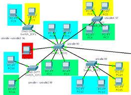 tutorial completo de cisco packet tracer tutorial configuracion de routers y switchs cisco en packet tracer