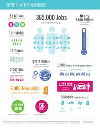 lexus dealership amarillo tx toyota in action infographics pinterest facts toyota and action