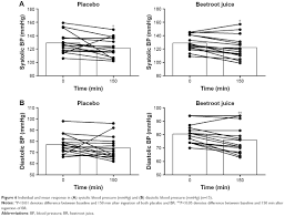 full text dietary beetroot juice effects on physical