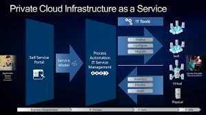 United Process Service What Is Infrastructure As A Service Technet Articles United
