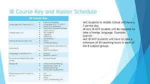international baccalaureate ppt video online download