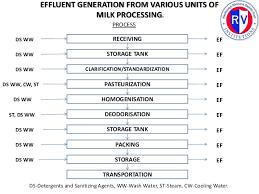 ef ef industries l effluent treatment schematics for dairy industries
