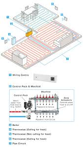 electric underfloor heating wiring diagram to dc jpg entrancing