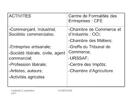 Cfe Centre De Formalités Des Entreprises Chambre D Premiere Partie Droit Des Societes Ppt Télécharger