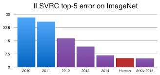 Challenge Rate Figure 1 The Top 5 Error Rate In The Imagenet Large Scale Visual