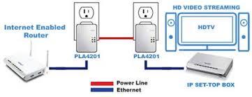 zyxel 500 mbps mini powerline av ethernet adapter pla4201