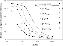 perspectives on external electric fields in molecular simulation