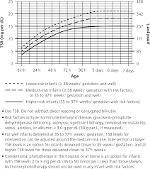 evaluation and treatment of neonatal hyperbilirubinemia american