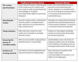 getting started a guide to conducting systematic reviews