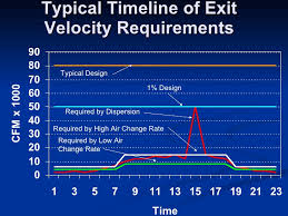 changer de si e air exhaust stack discharge velocity reduction study for labs21 2009