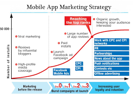 android app marketing top 5 app marketing strategies for 2015 web and mobile