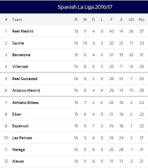la liga table 2015 16 mostwideblog spanish la liga 2016 17 table