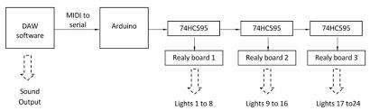 create a christmas light show with arduino diy hacking