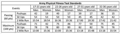 new prt standards army pt calendar template exle of training calendar calendar