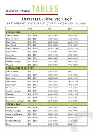chef de cuisine salary hospitality salary guide 2016