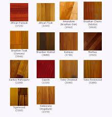 choosing the right hardwood floors