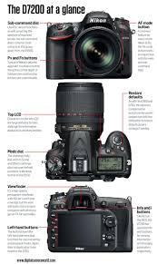best 25 nikon photography ideas on pinterest nikon nikon d3200