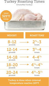 best 25 turkey roasting times ideas on