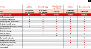 comparatif pc bureau antivirus payants 2012 comparatif des versions et