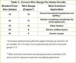 3 electrical wire 3 wire how to twist 3 electrical wires together