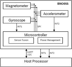 bosch siege social bno055 intelligent 9 axis sensor bosch mouser