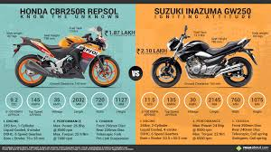 cbr top model price honda cbr250r repsol edition vs suzuki inazuma gw250 bikes and