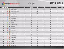 Laliga Table Footballmole How The La Liga Table Stands After Matchday 2