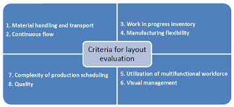 facility layout design jobs plant layout study