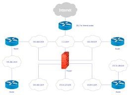 logical layout of network secure home network design home furniture design kitchenagenda com