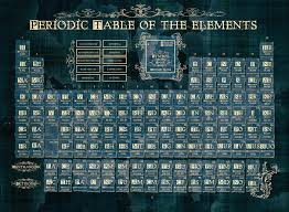 periodic table framed art periodic table of the elements vintage 4 digital art bekim art