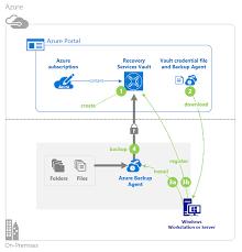 use azure backup agent to back up files and folders microsoft docs