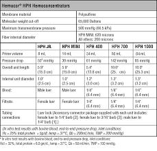 hemocor hph u003csup u003e u003c sup u003e hemoconcentrators perfusion products