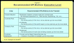 using key performance indicators kpis to measure and track the