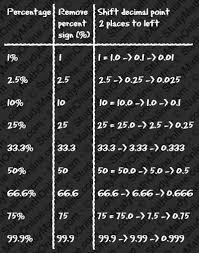 percent to decimal converting percent to decimal